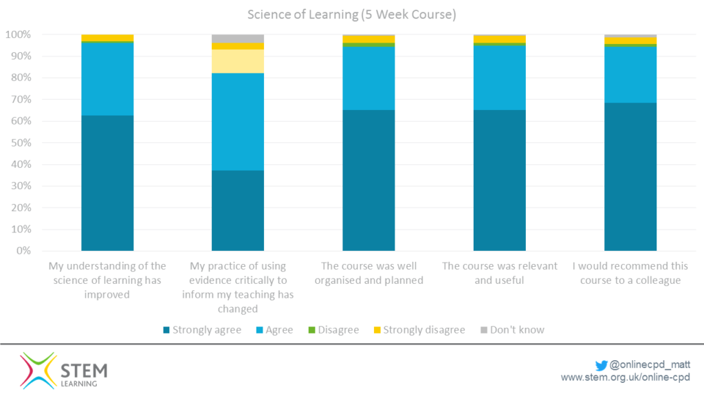 This data shows the end of course feedback for three science teaching courses. Over 95% say their understanding has improved, over 80% changed practice, and over 90% agree the course was well organised, planned and relevant to their needs.