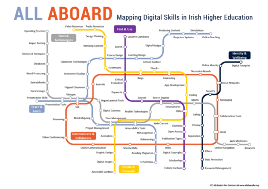 All Aboard Digital Skills Map: Tools and Technologies, Find and Use, Identity and Wellbeing, Create and Innovate, Communicate and Collaborate, Teach and Learn.