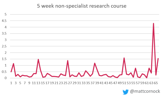 5 week non-specialist research course: line graph showing strong linear engagement across most weeks, with spike at end of the course of non-linear step visits.