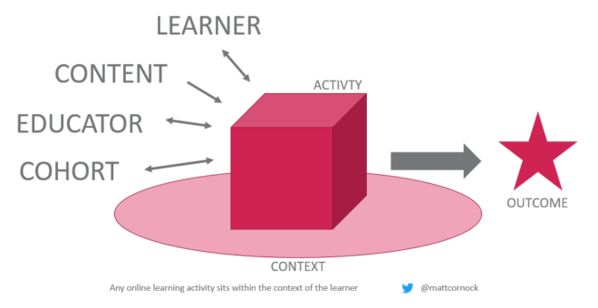 Any online learning activity sits within the context of the learner. Fur elements: learner, content, educator and cohort are combined through an online learning activity that sits within the learner's context. This leaders towards a learning outcome.