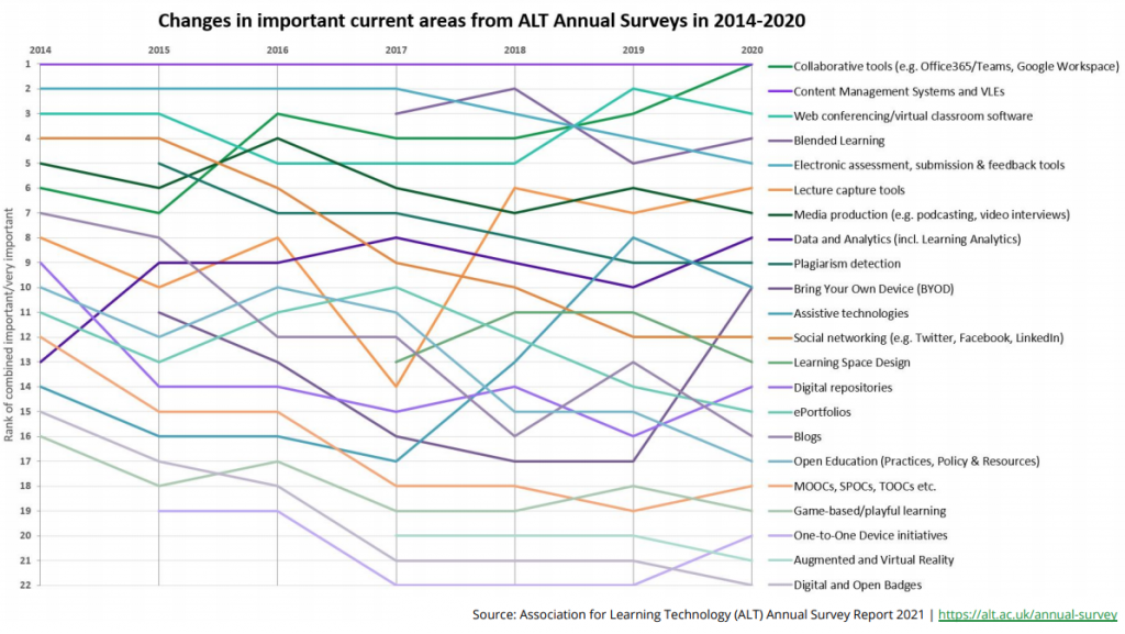 Trend lines for 22 current areas of practice in learning technology. Rankings can be accessed via the PDF linked in the references section. Key points discussed below.