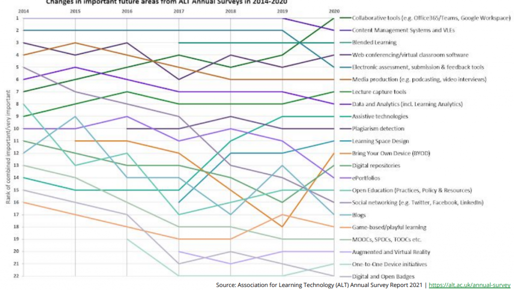 Trend lines for 22 future areas of practice in learning technology. Rankings can be accessed via the PDF linked in the references section. Key points discussed below.
